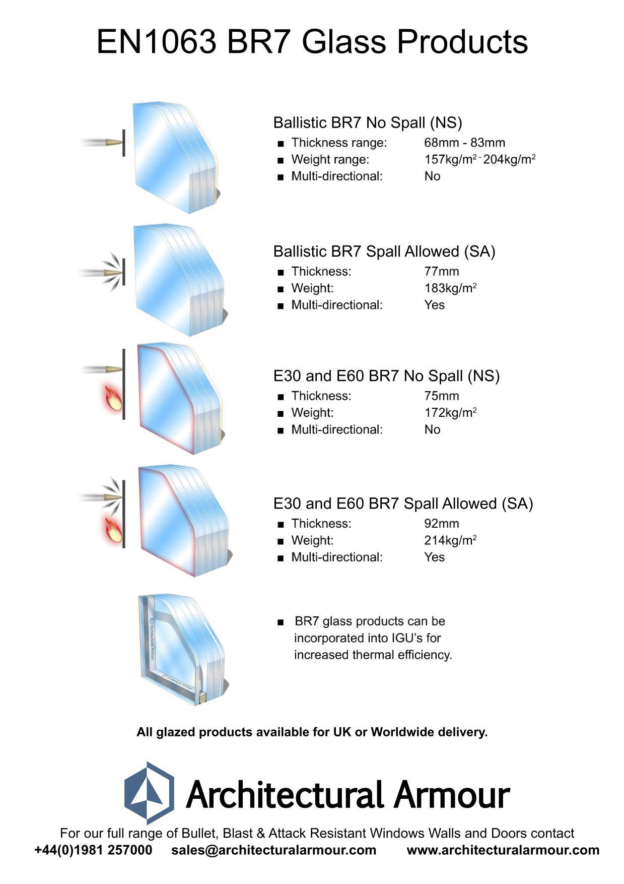 en 1063 br7 glazing sheet