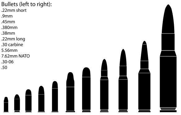 Bullets for testing