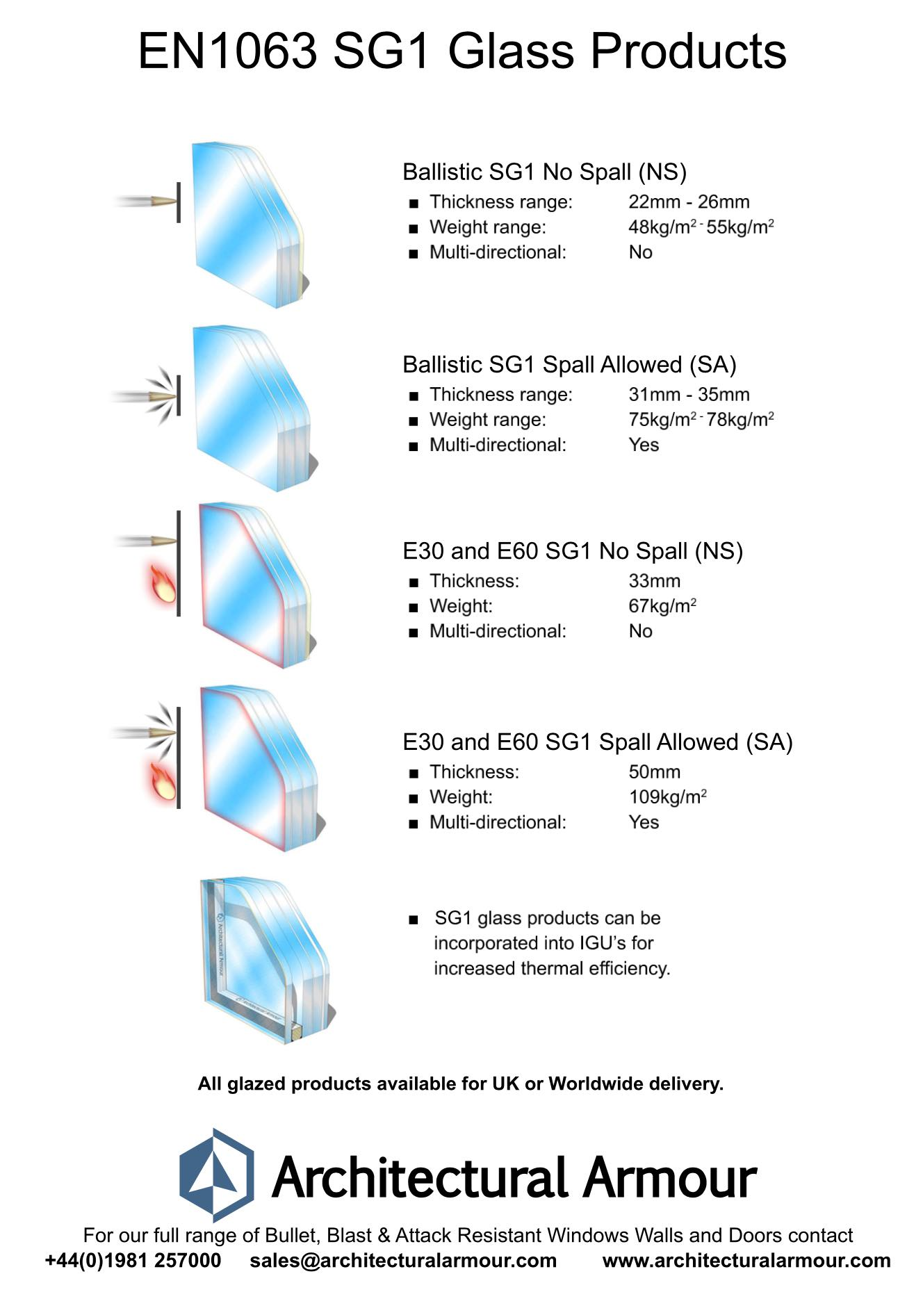 sg1 bullet resistant glass data sheet